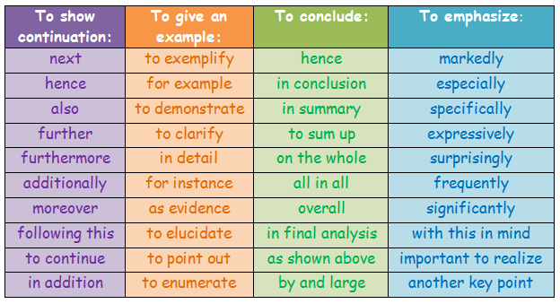 Useful Linking Words and Phrases to Use in Your Essays