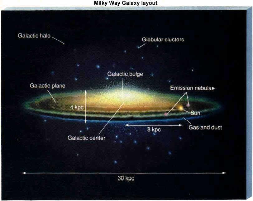 Milky Way on emaze