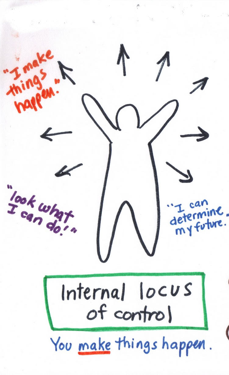 checkpoint locus of control Checkpoint: locus of control concerning a balanced view of find internal and external locus control i find that those with internal locus control feel that they are personally responsible for their successes and also their failures (andrisani & nestel, 1976 klein & wasserstein-warnet, 1999.