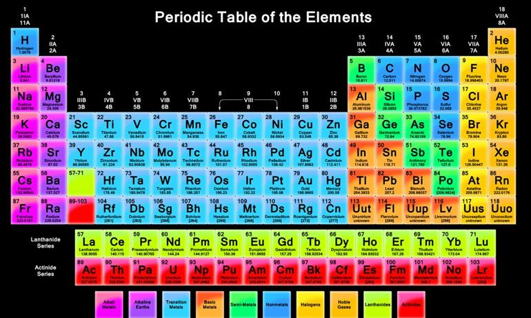 Alkaline earth metals alkaline earth metals are in group 2 of the periodic table it consists of 6 elements urtaz Choice Image