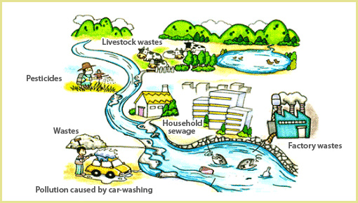water pollution causes - water damage los angeles