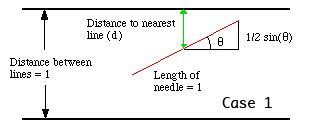 buffons needle a simple monte carlo method for the estimation of the value of pi Introduction to monte carlo methods gradnet sepnet modelling workshop 2015 dr david faux the buffon needle problem.