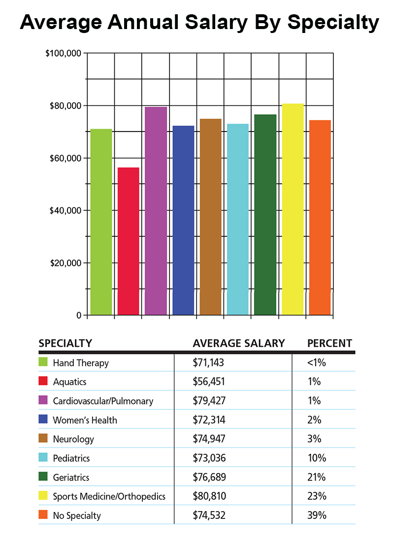 Average income for physical therapy - Physical Therapy On Emaze Human Body