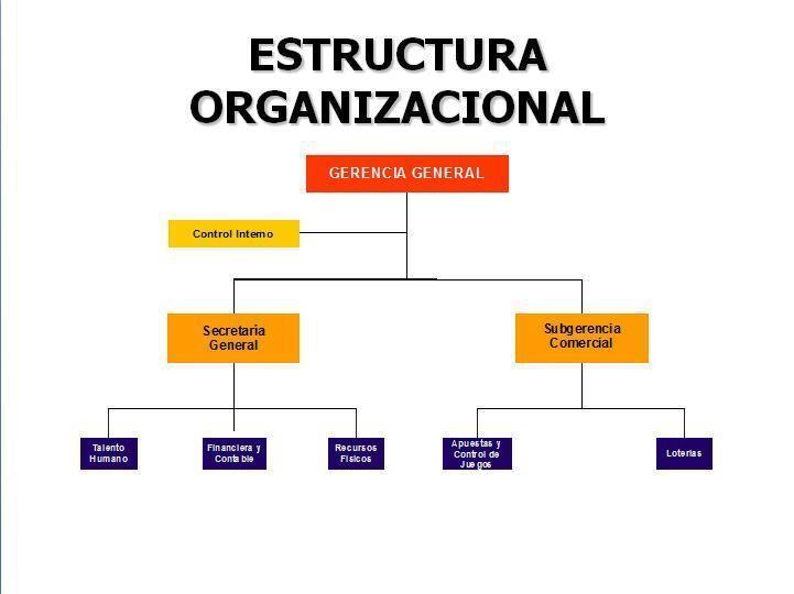 estructura y diseño organizacional (1).pptx copy1 on emaze