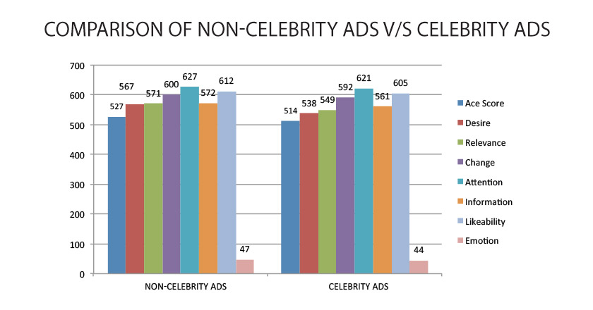 IMPACT OF CELEBRITY ENDORSEMENT ON CONSUMER BUYING ...