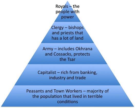 Social class during russian revolution?