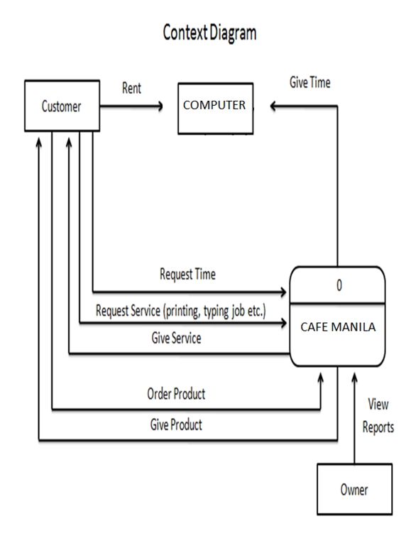 Cyber cafe management system on emaze the existing system ccuart Images