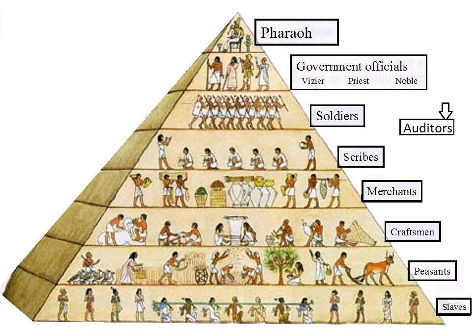 Characteristics of a Civilization on emaze