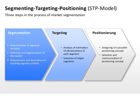 segmentation and target market paper 3 essay ‡ define the three steps of target marketing: market segmentation, market targeting, and market positioning ‡ list and discuss the major levels of market segmentation and bases for segmenting consumer and business markets ‡ explain how companies identify attractive market segments and.