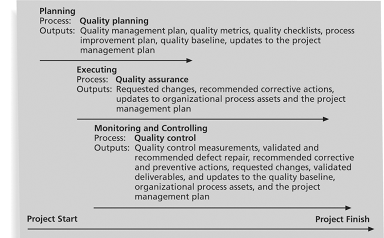 Project Quality Management Summary! Planning Quality Management