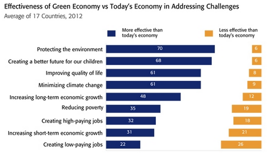 Green economy on emaze research question 3 the social impact after green economy malvernweather Image collections