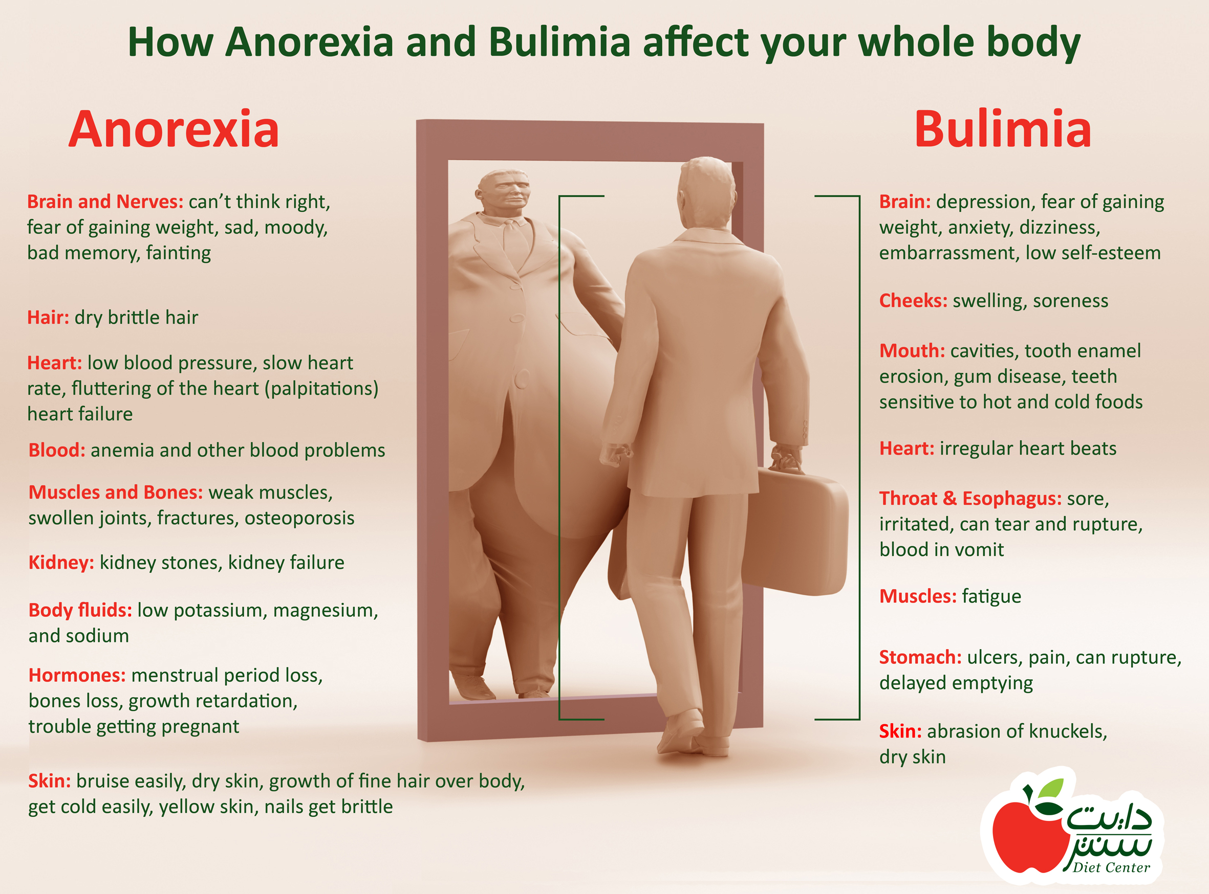a study on eating disorders anorexia and bulimia When considering all the factors that influence the development of eating disorders, eg, anorexia and bulimia, it is apparent that the ____ is unique when compared to factors that affect the development of other psychological disorders.