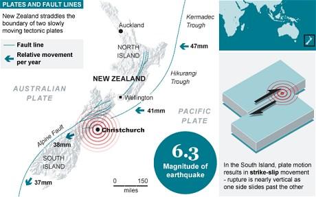 port hills fault