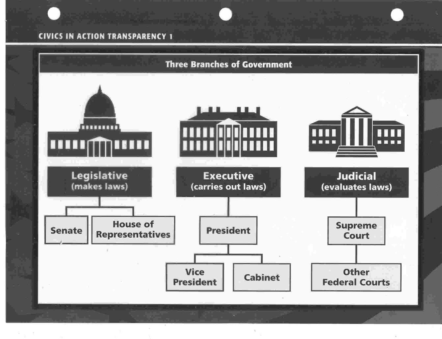 most powerful branch of government Free essay: the united states government braces its power among three powerful branches, legislative, executive and judicial these branches interact with.