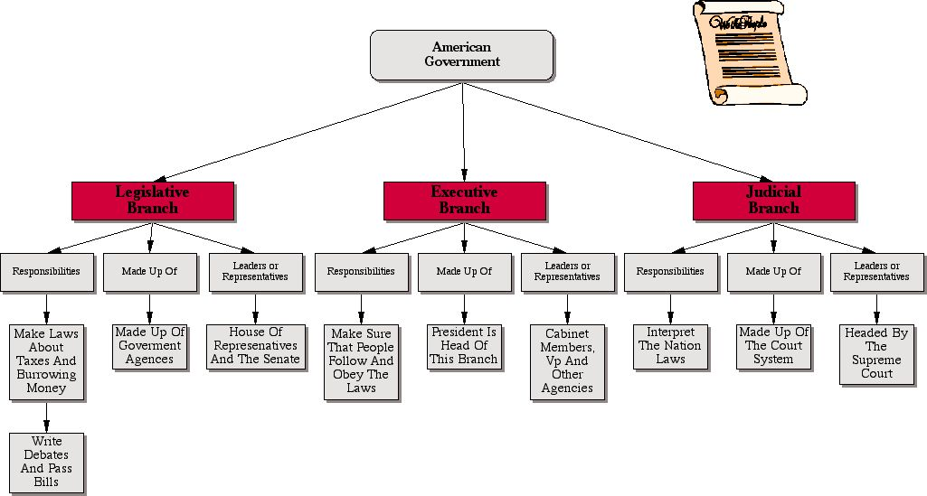 how the three branches of american The three levels of government are structured into a system that is formed of three main branches, which are the judicial, the legislative and the executive the executive branch is the leader, which is either the governor or the president, who's in charge of making and enforcing rules.