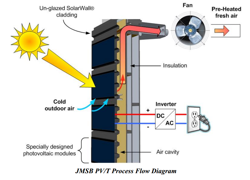Solar energy on emaze for Solar panels for 2500 sq ft home