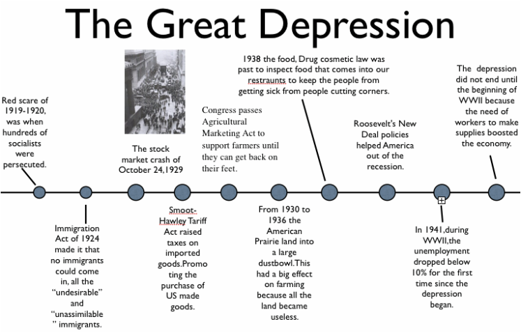 Great Depression Timeline , What is an American Dream? An ...