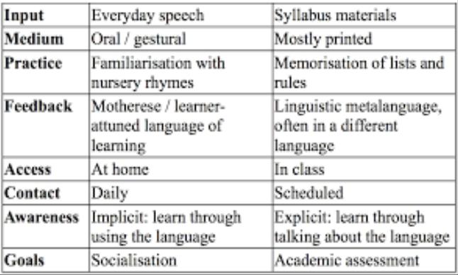 Unit 2 Language Acquisition Theorie