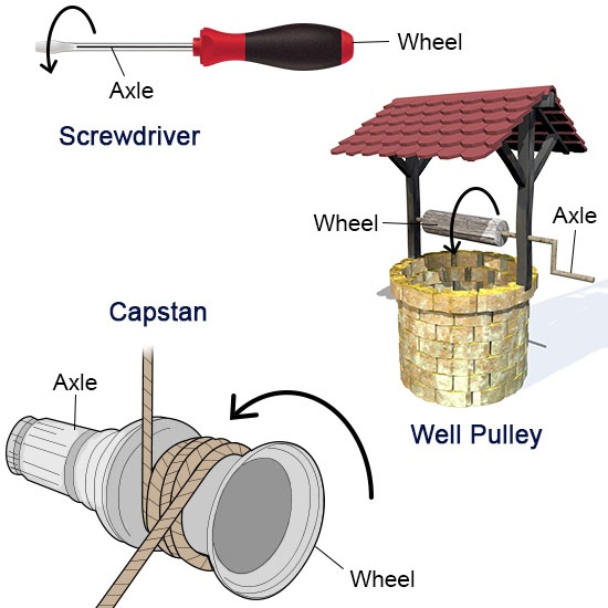 Examples Of Wheel And Axle example of a wheel and axle - ex