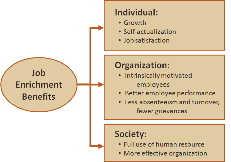 difference between job enlargement and job Difference between a job and a position define job design and  perform the  additional tasks required post job enrichment ergonomics.