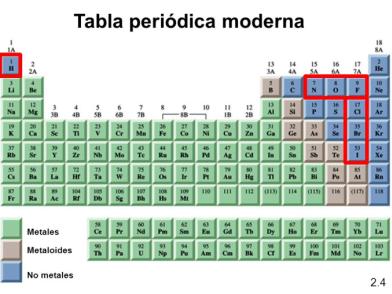 Me emociona organizar la tabla peridica on emaze clasificacin de los elementos de acuerdo a sus propiedades fsico qumicas metales alcalinos urtaz Gallery