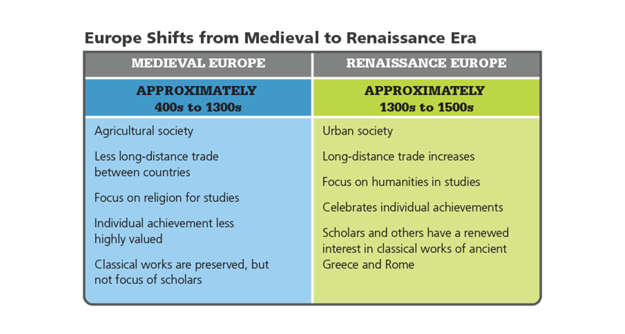 the significant changes between the medieval and renaissance era