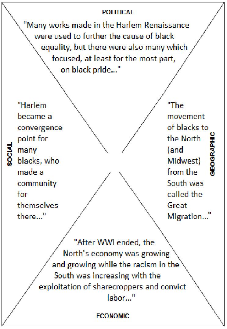 Harlem Renaissance – Harlem Renaissance Worksheet