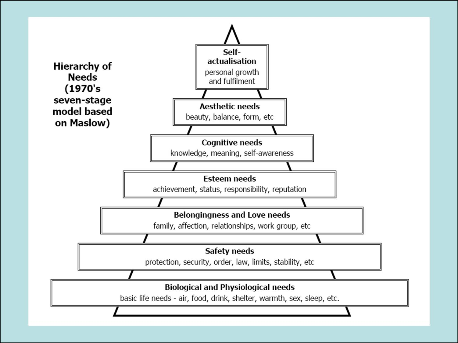 my position in maslows hierarchy of needs essay This paper will look at the maslow's hierarchy of needs, and how the theory can be used to motivate employees in an organization thesis and anti-thesis thesis maslow's theory is often argued to a motivational theory.