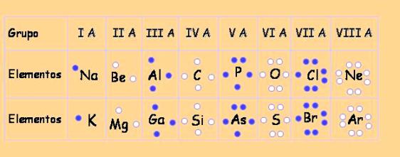 la cantidad de electrnes de valencia de un elemento representativo familias a est relacionado con el grupo o familia al que pertenece