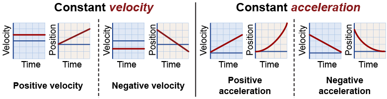 relationship between velocities distances and times