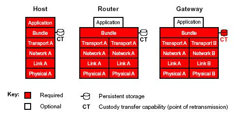 network protocols and applications essay Essay about resource: osi model and application layer of common applications the purpose of essay communication protocols in the network.