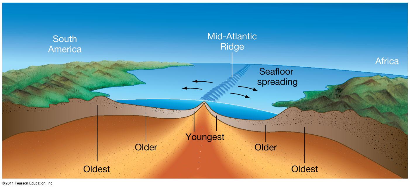 Good Sea Floor Spreading