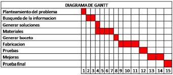 Diagrama de gantt este diagrama nos muestra el proceso para llevar a cabo un proyecto o una tarea y esta dividido en dias ccuart Image collections