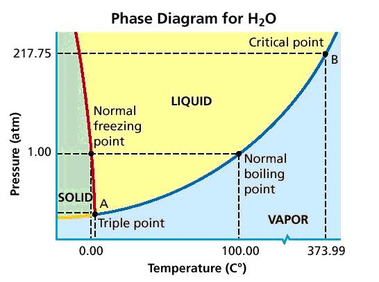 chemistry final on emaze : phase diagram h2o - findchart.co