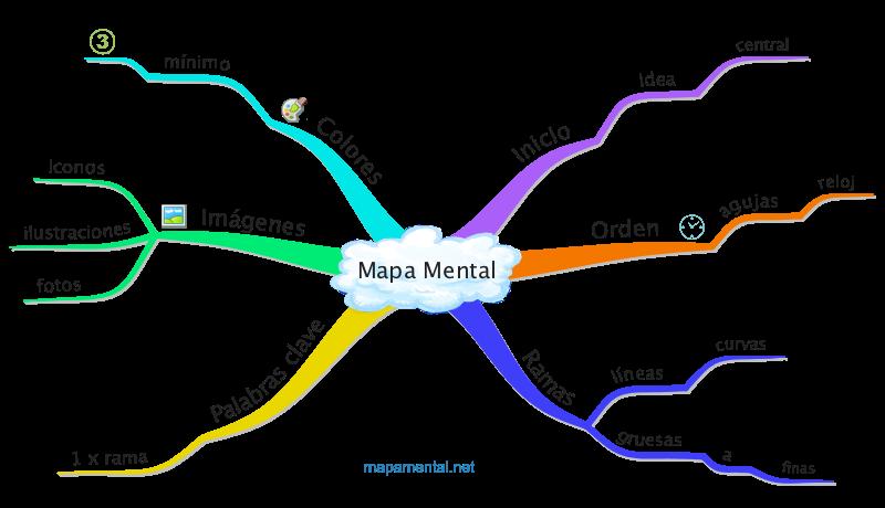 Como Hacer Un Mapa.Como Hacer Un Mapa Mental