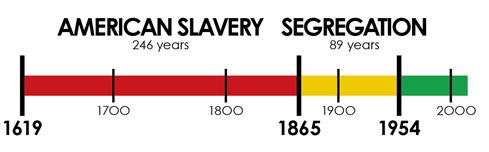 Image result for timeline of racism