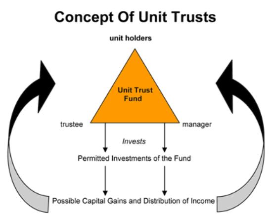 managed investment scheme