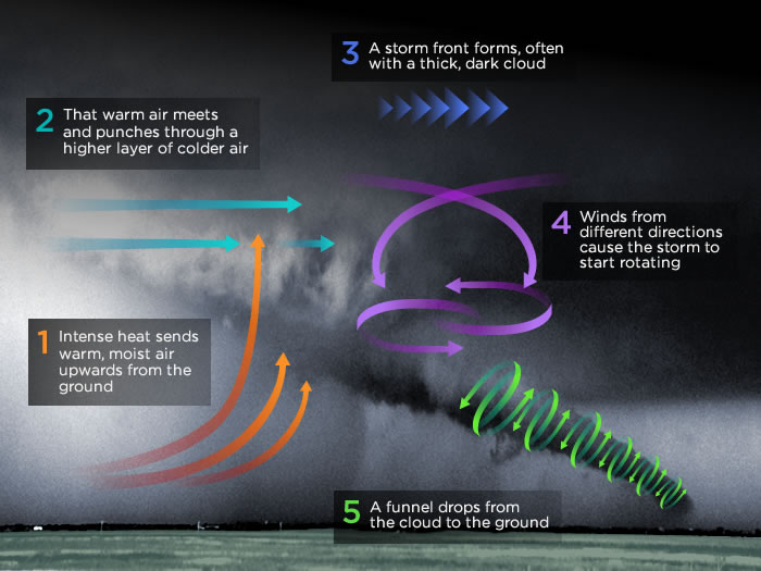 tornadoes on emaze