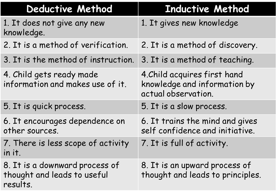 what is the difference between inductive and deductive research Inductive reasoning moves from specific instances into a generalized conclusion, while deductive reasoning moves from generalized principles that are known to be true to a true and specific.
