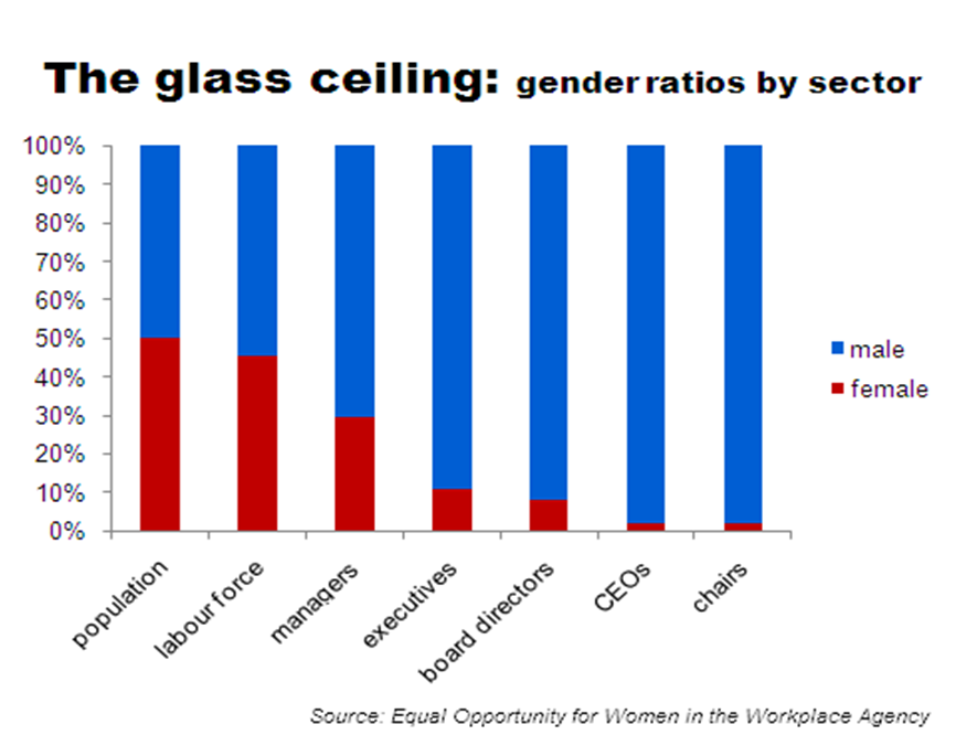 glass ceiling and the effects on The glass ceiling and asian americans keywords key workplace documents, federal, ilr, catherwood, advancement, asian american, business, government.