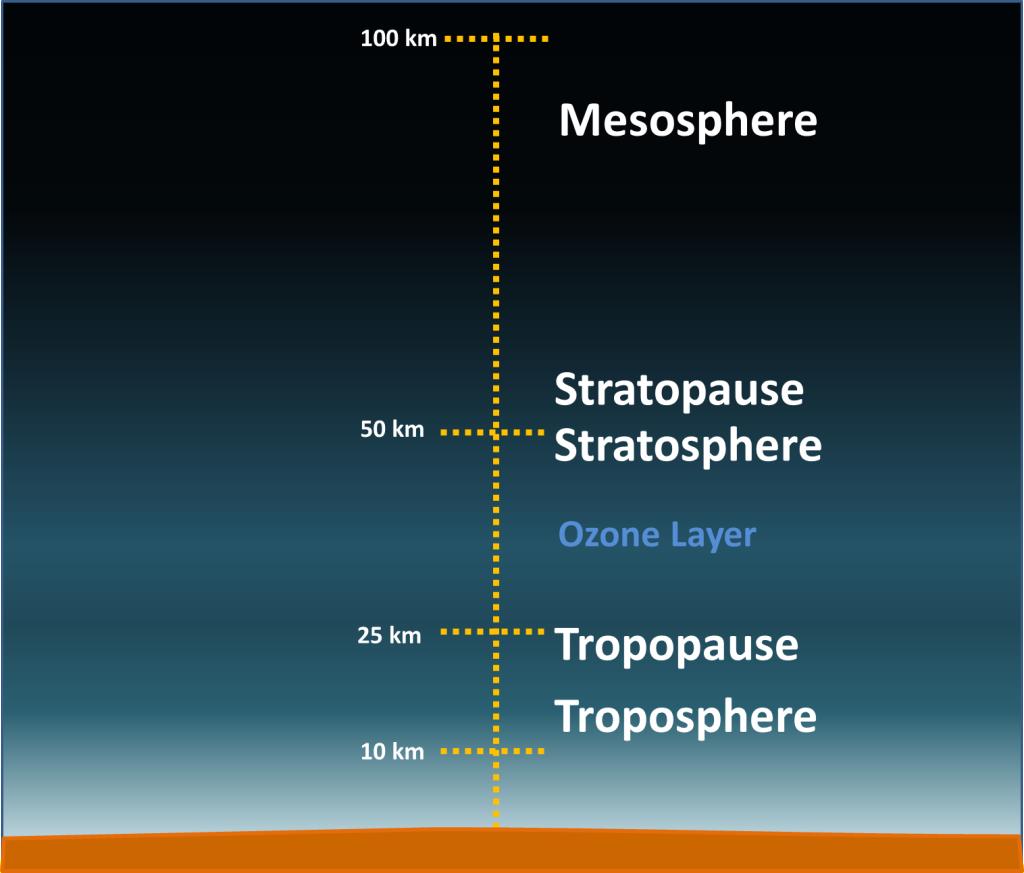 Image Gallery mesosphere layer