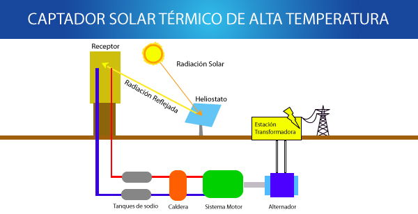 Las energ as renovables on emaze for Isolamento termico alta temperatura
