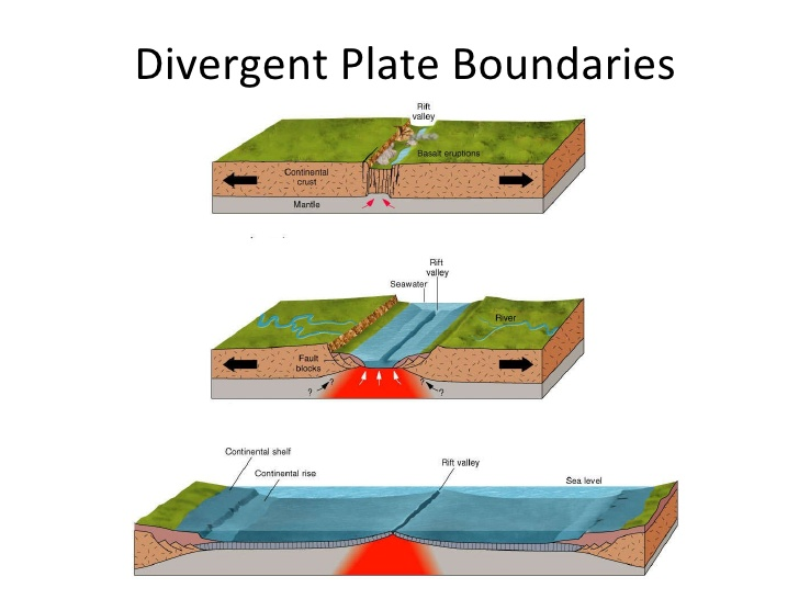 Plate tectonics | facts and details.