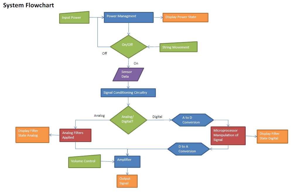 pharmacology flow chart Search or browse a complete list of drugs marketed in the us organized by class or chemical type.