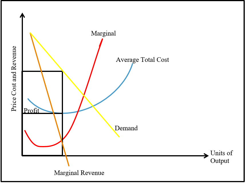 oligopoly economics 1 main assumptions oligopoly 2 price s Merger simulations based on the complete information assumption misleading, and which are large enough the logic behind why equilibrium prices can rise when firms set prices is simple2 suppose that in the next illustrate, in a duopoly example we show that uncertainty about less than 1% of each firm's marginal cost.