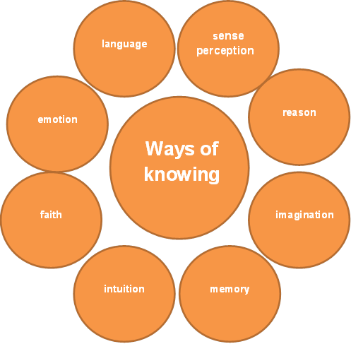 language and reason as ways of knowing essay Art essay / essays / reason and language not all ways of knowing are controlled by language reason, perception, emotion and language are all ways of knowing.