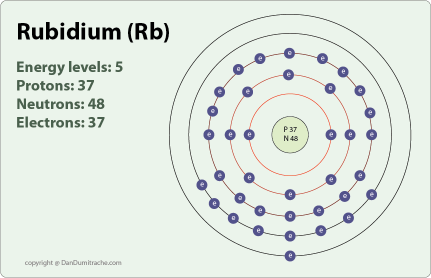 Rubidium on emaze