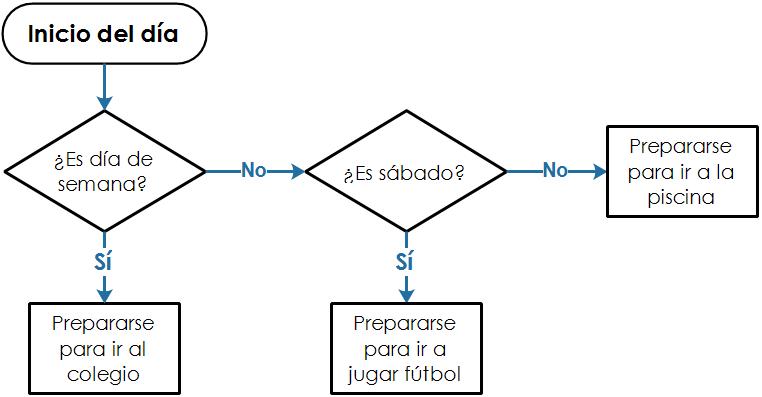Diagramas de flujo on emaze caminos no existen normas fijas para la elaboracin de los diagramas de flujo que permitan incluir todos los detalles que el usuario desee introducir ccuart Gallery