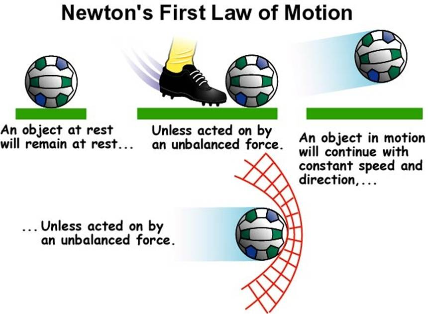 Newton's Laws on emaze