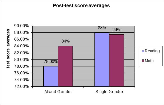 Single sex schools statistics
